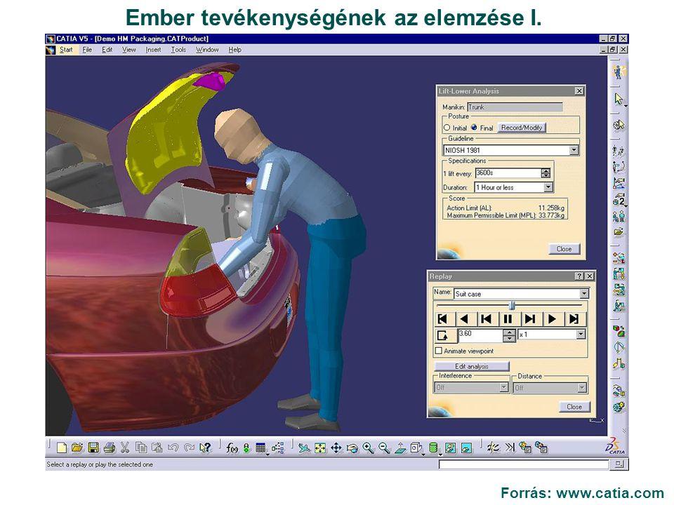 Ember tevékenységének az elemzése I. Forrás: www.catia.com