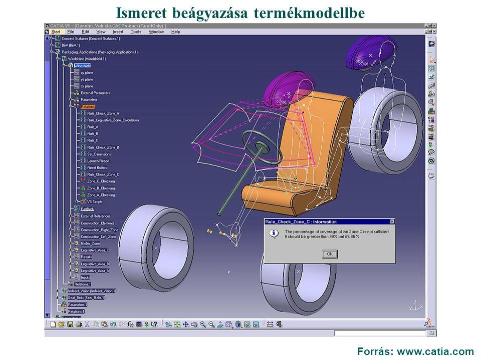 Paraméterek és összefüggéseik Definiál Értékel Paraméterek kombinációi Paraméterek kölcsönhatásai A legnagyobb hatású paraméter Optimál Optimált megoldás Paraméterek Mérnöki objektum Kritériumok CélokKorlátok Vevő igénye