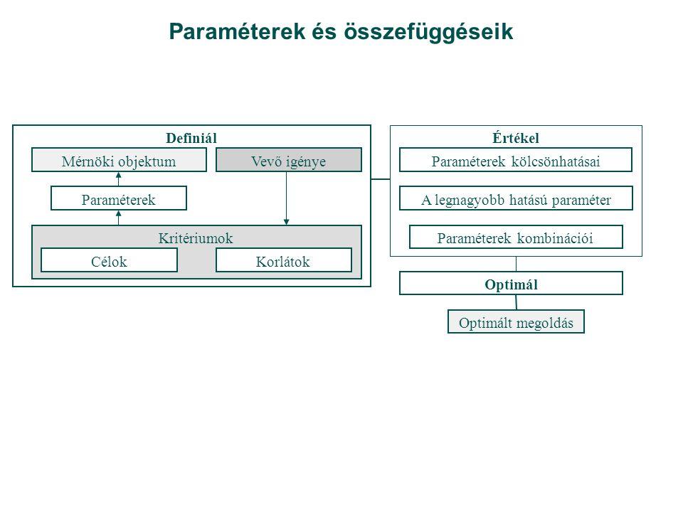 Termék optimálása I. Forrás: www.catia.com