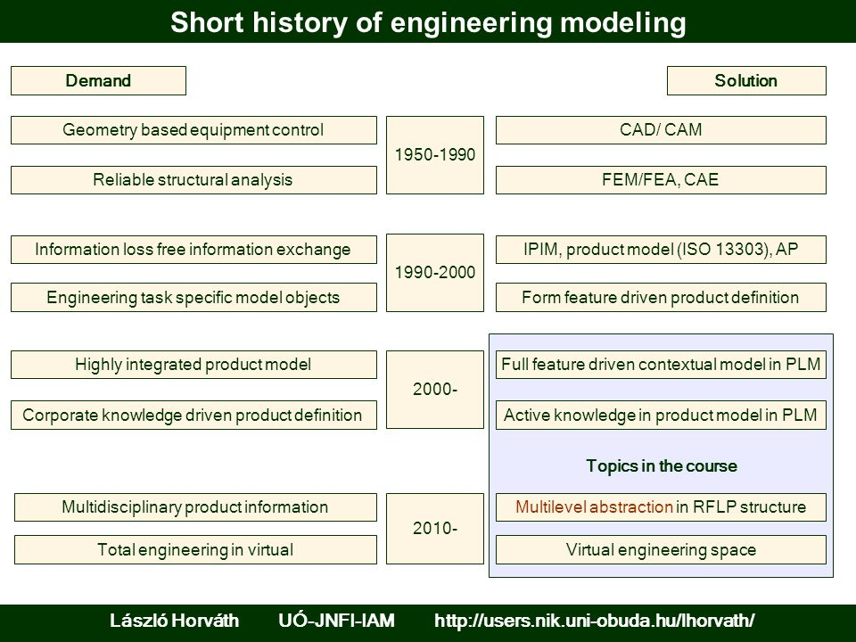Short history of engineering modeling Topics in the course DemandSolution Geometry based equipment controlCAD/ CAM Reliable structural analysisFEM/FEA, CAE 1950-1990 Information loss free information exchangeIPIM, product model (ISO 13303), AP Engineering task specific model objectsForm feature driven product definition 1990-2000 Highly integrated product modelFull feature driven contextual model in PLM Corporate knowledge driven product definitionActive knowledge in product model in PLM 2000- Multidisciplinary product informationMultilevel abstraction in RFLP structure Virtual engineering spaceTotal engineering in virtual 2010- László Horváth UÓ-JNFI-IAM http://users.nik.uni-obuda.hu/lhorvath/