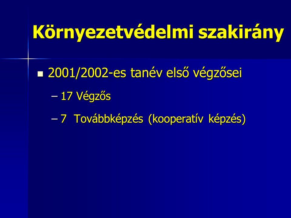 2001/2002-es tanév első végzősei 2001/2002-es tanév első végzősei –17 Végzős –7 Továbbképzés (kooperatív képzés) Környezetvédelmi szakirány