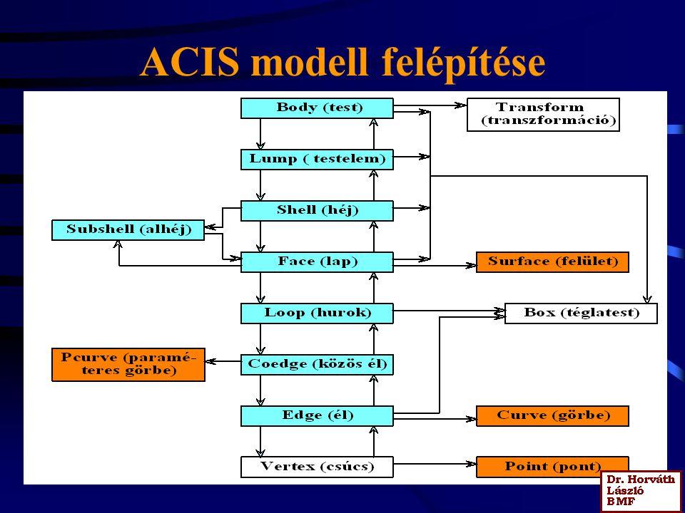 ACIS modell felépítése