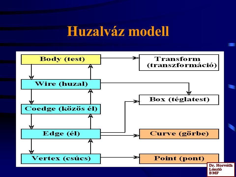 Huzalváz modell