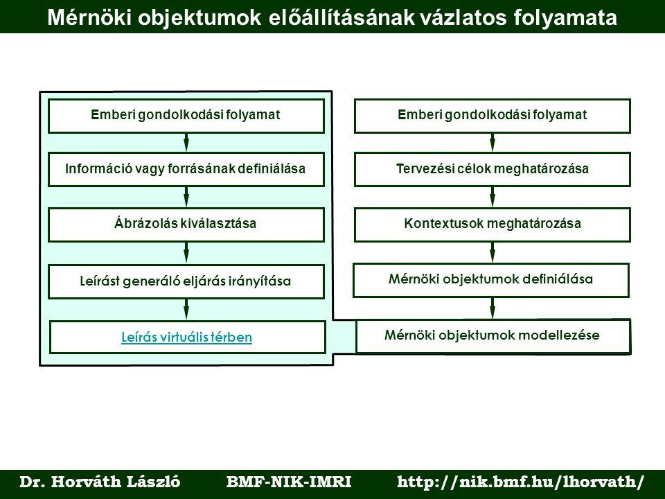 Mérnöki objektumok előállításának vázlatos folyamata Dr. Horváth László BMF-NIK-IMRI http://nik.bmf.hu/lhorvath/ Leírást generáló eljárás irányítása Á