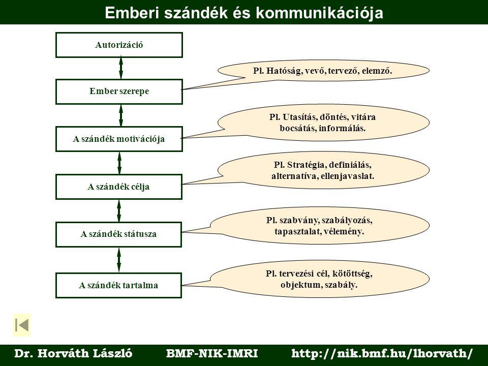 Emberi szándék és kommunikációja Dr. Horváth László BMF-NIK-IMRI http://nik.bmf.hu/lhorvath/ Autorizáció Ember szerepe A szándék motivációjaA szándék