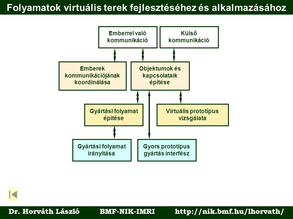 Folyamatok virtuális terek fejlesztéséhez és alkalmazásához Dr. Horváth László BMF-NIK-IMRI http://nik.bmf.hu/lhorvath/ Külső kommunikáció Emberrel va
