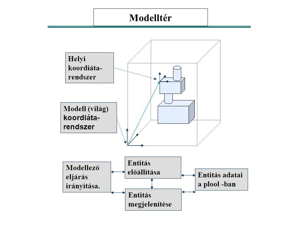 Modelltér Helyi koordiáta- rendszer Modell (világ) koordiáta- rendszer Modellező eljárás irányítása. Entitás előállítása Entitás adatai a plool -ban E