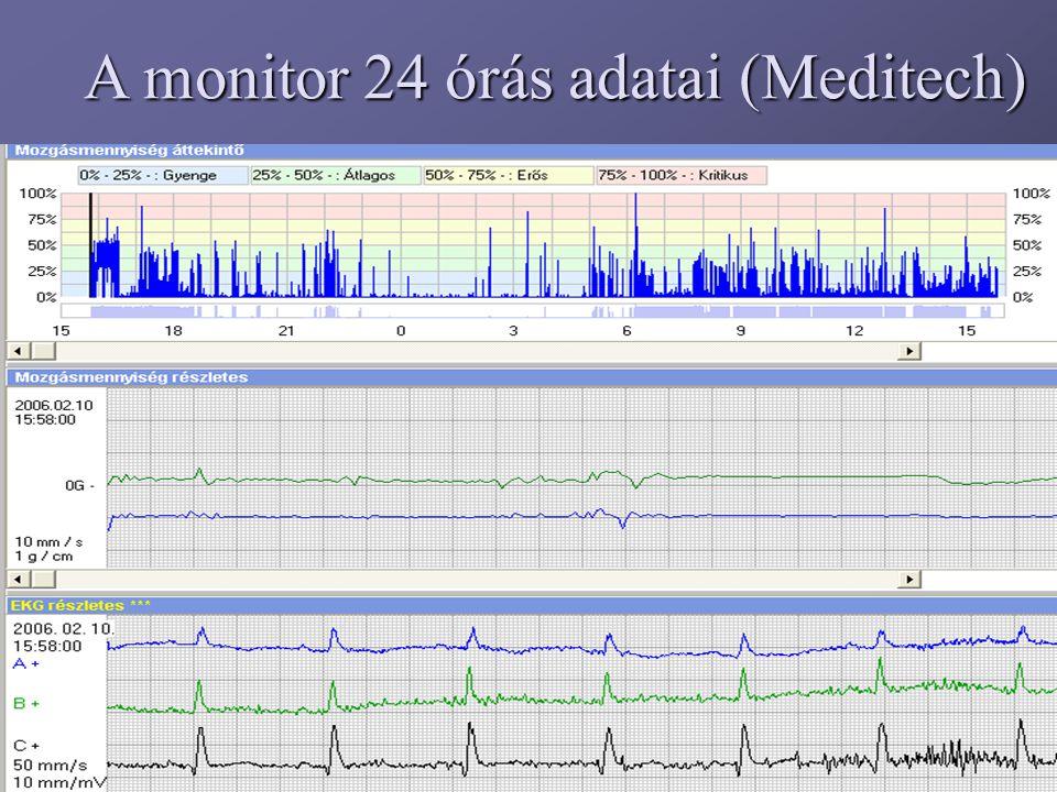 A monitor 24 órás adatai (Meditech)