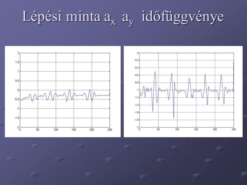 Lépési minta a x a y időfüggvénye