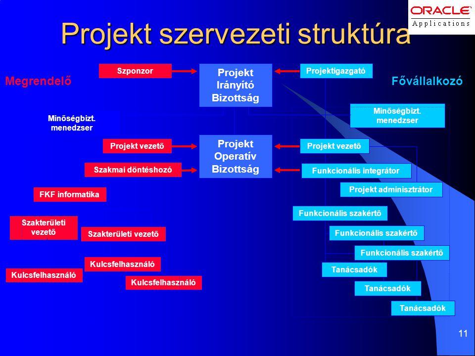 11 Kulcsfelhasználó Projekt szervezeti struktúra Szakterületi vezető Projektigazgató Minőségbizt. menedzser Szakterületi vezető Projekt Operatív Bizot