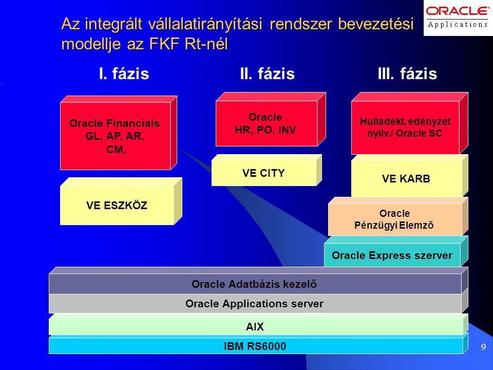 9 Az integrált vállalatirányítási rendszer bevezetési modellje az FKF Rt-nél I. fázisIII. fázis VE CITY II. fázis Oracle Financials GL, AP, AR, CM, IB