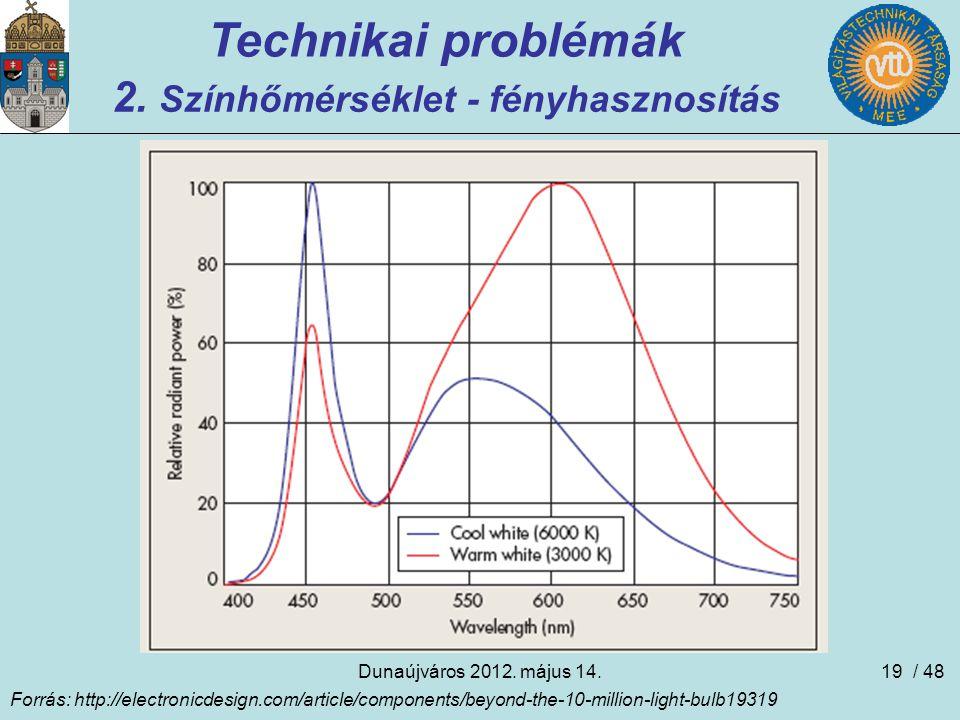 Dunaújváros 2012. május 14.19 Technikai problémák 2. Színhőmérséklet - fényhasznosítás Forrás: http://electronicdesign.com/article/components/beyond-t