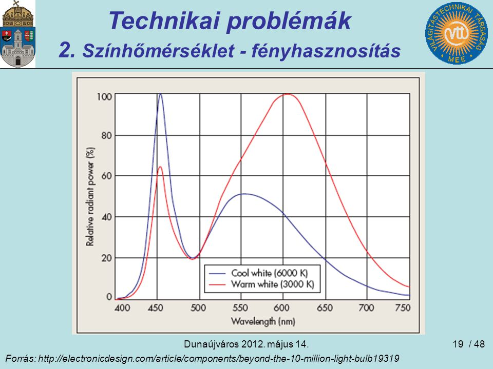 Dunaújváros 2012.május 14.19 Technikai problémák 2.