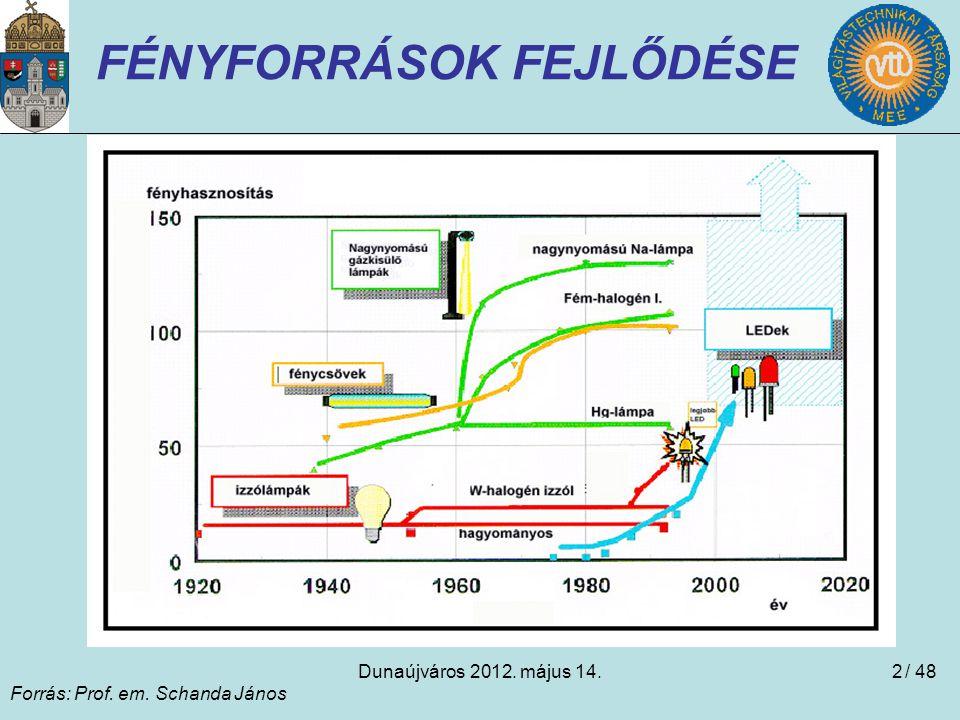 Dunaújváros 2012. május 14.2 FÉNYFORRÁSOK FEJLŐDÉSE Forrás: Prof. em. Schanda János / 48