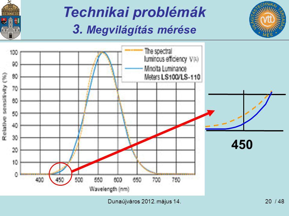 Dunaújváros 2012. május 14.20 Technikai problémák 3. Megvilágítás mérése 450 / 48