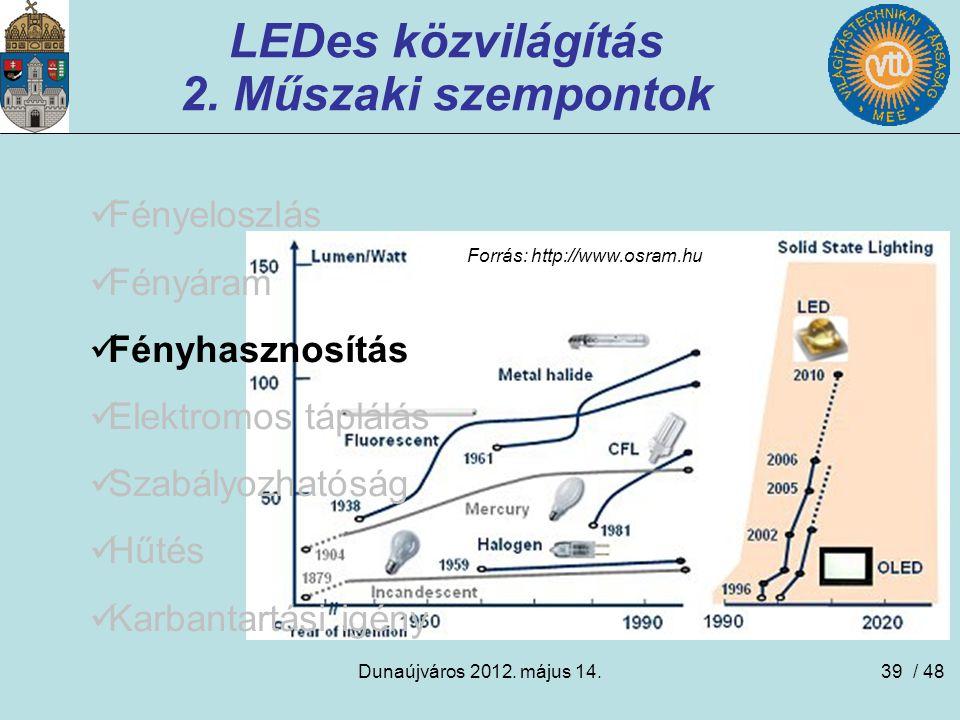 Dunaújváros 2012. május 14.39 Forrás: http://www.osram.hu LEDes közvilágítás 2. Műszaki szempontok Fényeloszlás Fényáram Fényhasznosítás Elektromos tá