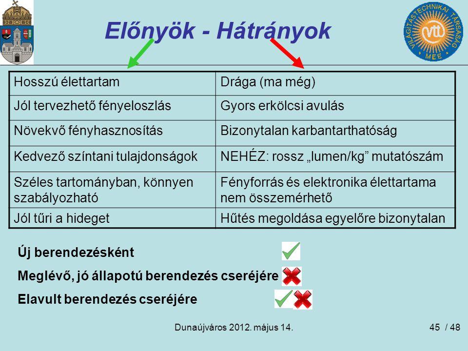 Dunaújváros 2012. május 14.45 Előnyök - Hátrányok Hosszú élettartamDrága (ma még) Jól tervezhető fényeloszlásGyors erkölcsi avulás Növekvő fényhasznos