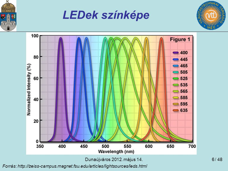 Dunaújváros 2012. május 14.6 LEDek színképe Forrás: http://zeiss-campus.magnet.fsu.edu/articles/lightsources/leds.html / 48