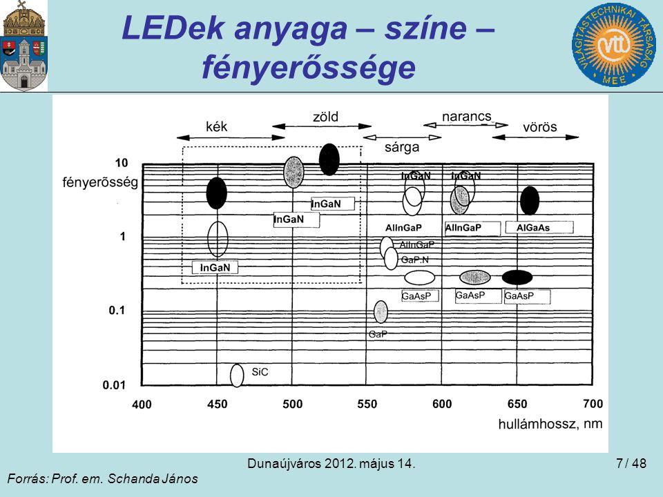 Dunaújváros 2012. május 14.7 LEDek anyaga – színe – fényerőssége Forrás: Prof. em. Schanda János / 48