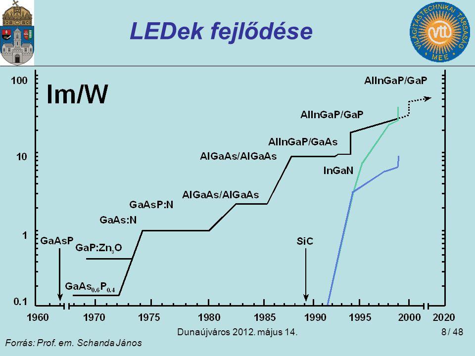 Dunaújváros 2012. május 14.8 LEDek fejlődése Forrás: Prof. em. Schanda János / 48