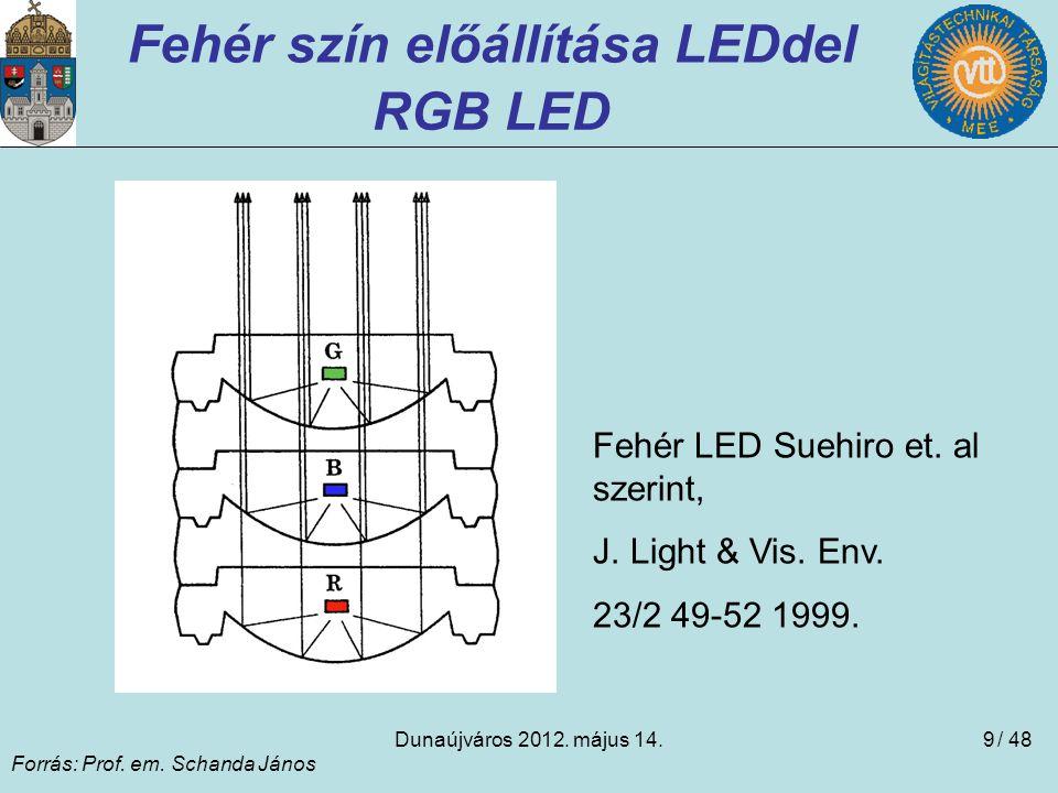 Dunaújváros 2012. május 14.9 Fehér szín előállítása LEDdel RGB LED Forrás: Prof. em. Schanda János Fehér LED Suehiro et. al szerint, J. Light & Vis. E
