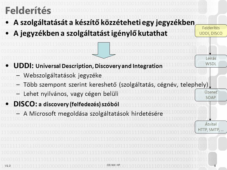 V1.0 Felderítés A szolgáltatását a készítő közzéteheti egy jegyzékben A jegyzékben a szolgáltatást igénylő kutathat UDDI: Universal Description, Disco