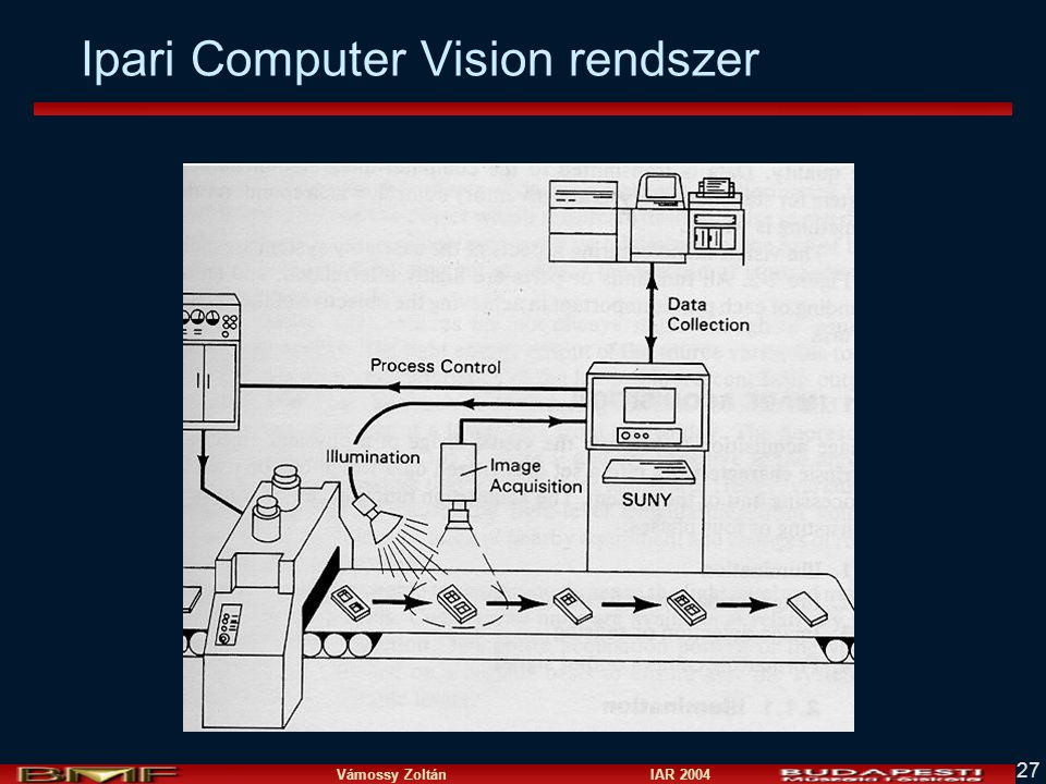 Vámossy Zoltán IAR 2004 27 Ipari Computer Vision rendszer