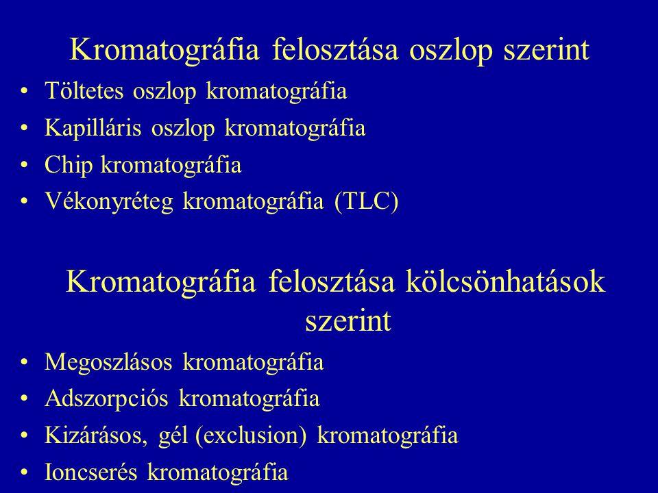 Kromatográfia felosztása oszlop szerint Töltetes oszlop kromatográfia Kapilláris oszlop kromatográfia Chip kromatográfia Vékonyréteg kromatográfia (TLC) Kromatográfia felosztása kölcsönhatások szerint Megoszlásos kromatográfia Adszorpciós kromatográfia Kizárásos, gél (exclusion) kromatográfia Ioncserés kromatográfia