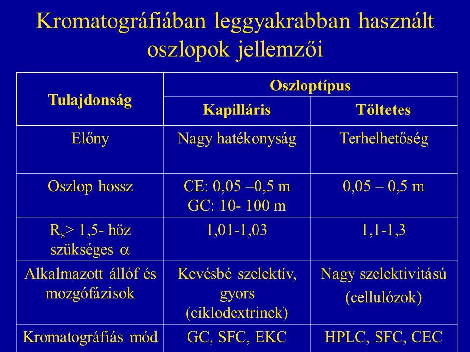 Kromatográfiában leggyakrabban használt oszlopok jellemzői Tulajdonság Oszloptípus KapillárisTöltetes ElőnyNagy hatékonyságTerhelhetőség Oszlop hosszCE: 0,05 –0,5 m GC: 10- 100 m 0,05 – 0,5 m R s > 1,5- höz szükséges  1,01-1,031,1-1,3 Alkalmazott állóf és mozgófázisok Kevésbé szelektív, gyors (ciklodextrinek) Nagy szelektivitású (cellulózok) Kromatográfiás módGC, SFC, EKCHPLC, SFC, CEC
