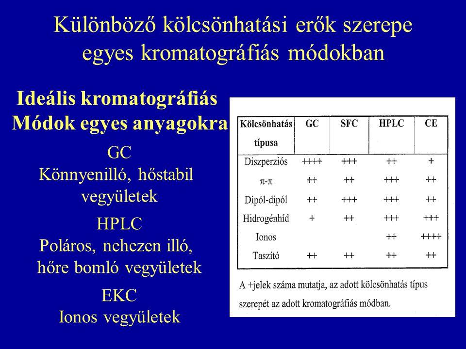 Különböző kölcsönhatási erők szerepe egyes kromatográfiás módokban Ideális kromatográfiás Módok egyes anyagokra GC Könnyenilló, hőstabil vegyületek HPLC Poláros, nehezen illó, hőre bomló vegyületek EKC Ionos vegyületek