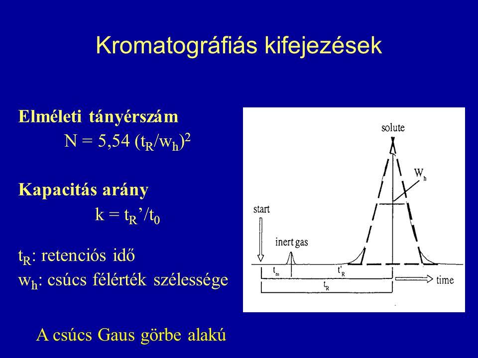 Kromatográfiás kifejezések Elméleti tányérszám N = 5,54 (t R /w h ) 2 Kapacitás arány k = t R '/t 0 t R : retenciós idő w h : csúcs félérték szélessége A csúcs Gaus görbe alakú