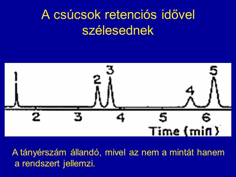 A csúcsok retenciós idővel szélesednek A tányérszám állandó, mivel az nem a mintát hanem a rendszert jellemzi.