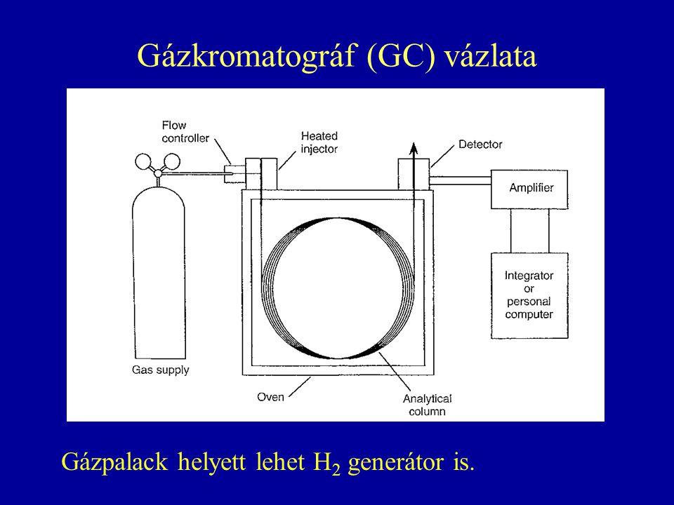 Gázkromatográf (GC) vázlata Gázpalack helyett lehet H 2 generátor is.