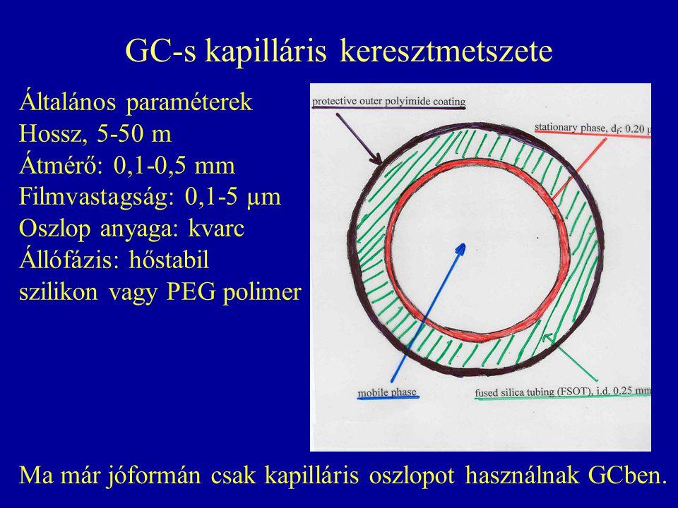 GC-s kapilláris keresztmetszete Általános paraméterek Hossz, 5-50 m Átmérő: 0,1-0,5 mm Filmvastagság: 0,1-5 µm Oszlop anyaga: kvarc Állófázis: hőstabil szilikon vagy PEG polimer Ma már jóformán csak kapilláris oszlopot használnak GCben.