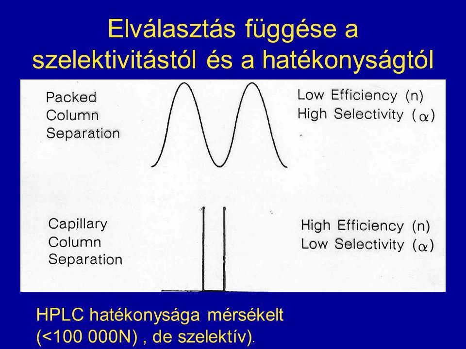 Elválasztás függése a szelektivitástól és a hatékonyságtól HPLC hatékonysága mérsékelt (<100 000N), de szelektív).