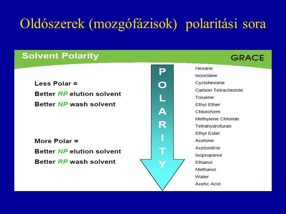 Oldószerek (mozgófázisok) polaritási sora