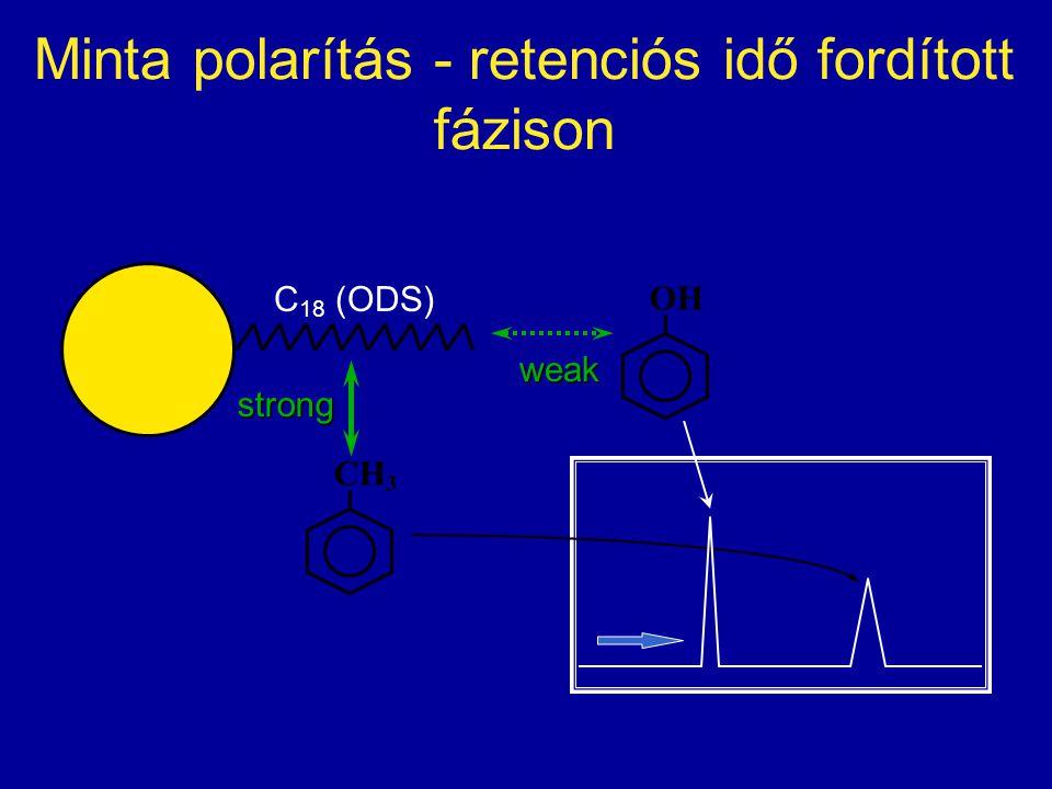 Minta polarítás - retenciós idő fordított fázison C 18 (ODS) CH 3 strong weak OH