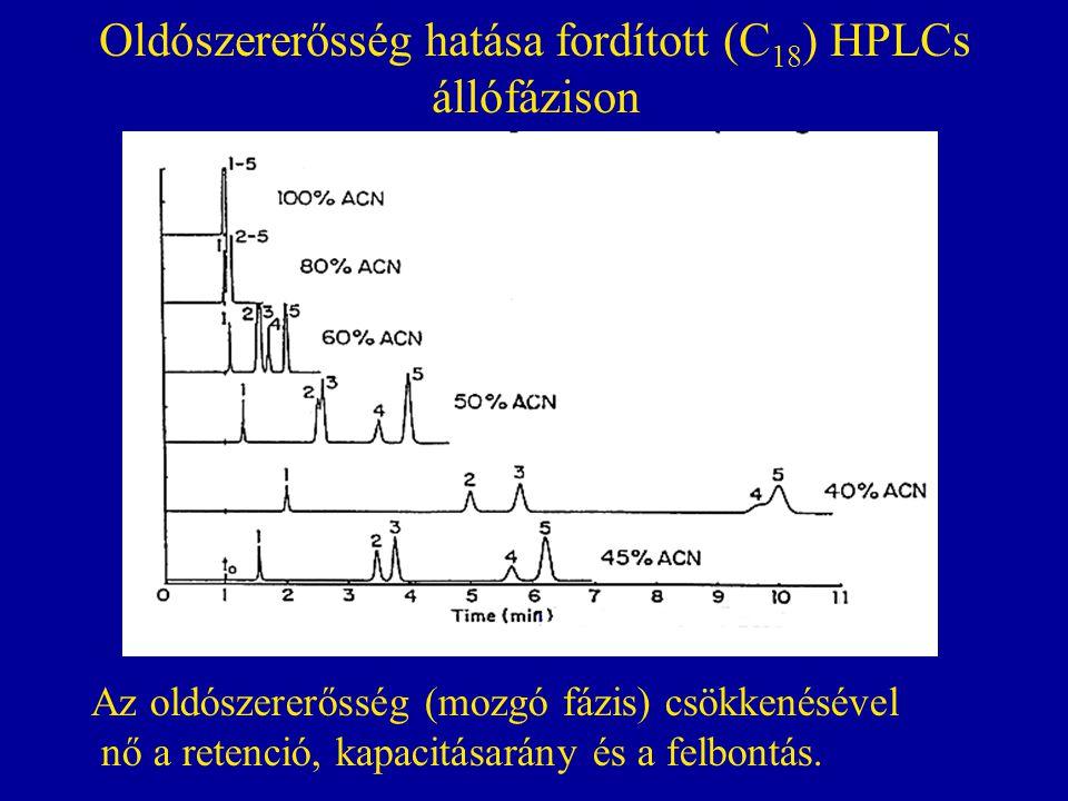 Oldószererősség hatása fordított (C 18 ) HPLCs állófázison Az oldószererősség (mozgó fázis) csökkenésével nő a retenció, kapacitásarány és a felbontás.