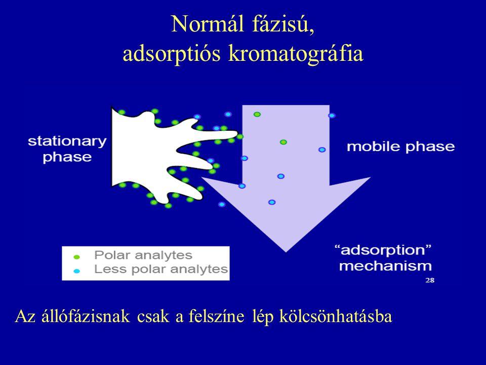 Normál fázisú, adsorptiós kromatográfia Az állófázisnak csak a felszíne lép kölcsönhatásba