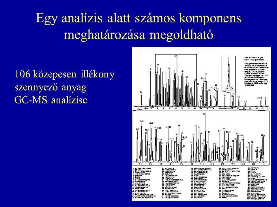 Egy analízis alatt számos komponens meghatározása megoldható 106 közepesen illékony szennyező anyag GC-MS analízise
