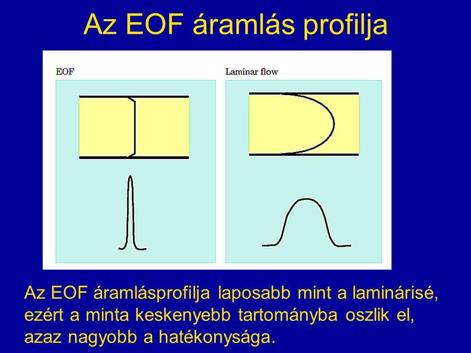 Az EOF áramlás profilja Az EOF áramlásprofilja laposabb mint a laminárisé, ezért a minta keskenyebb tartományba oszlik el, azaz nagyobb a hatékonysága.