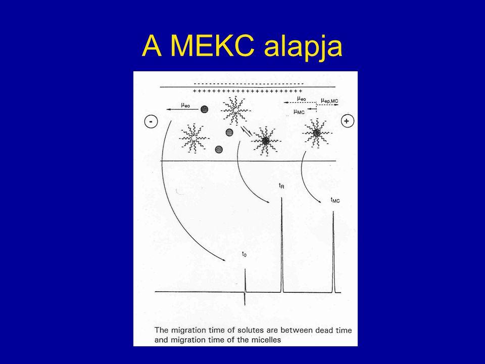 A MEKC alapja