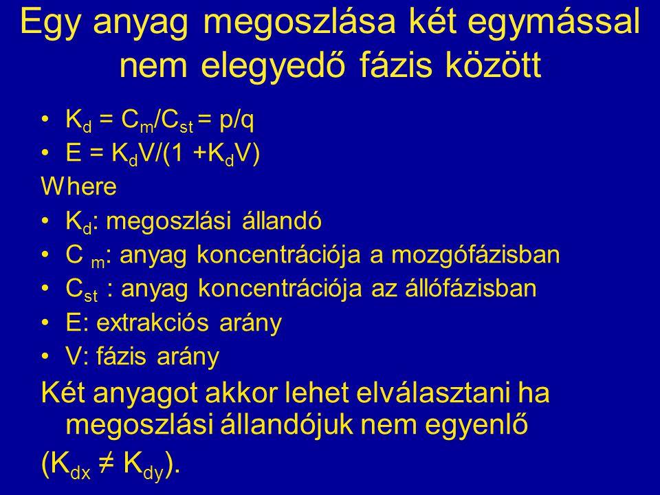 Egy anyag megoszlása két egymással nem elegyedő fázis között K d = C m /C st = p/q E = K d V/(1 +K d V) Where K d : megoszlási állandó C m : anyag koncentrációja a mozgófázisban C st : anyag koncentrációja az állófázisban E: extrakciós arány V: fázis arány Két anyagot akkor lehet elválasztani ha megoszlási állandójuk nem egyenlő (K dx ≠ K dy ).