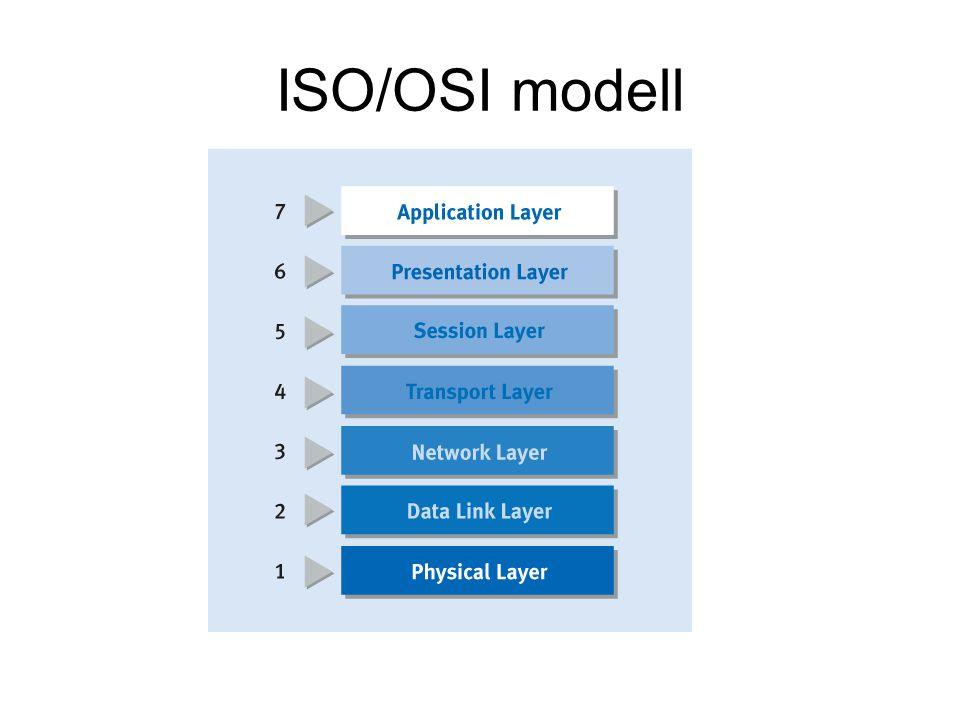 ISO/OSI modell