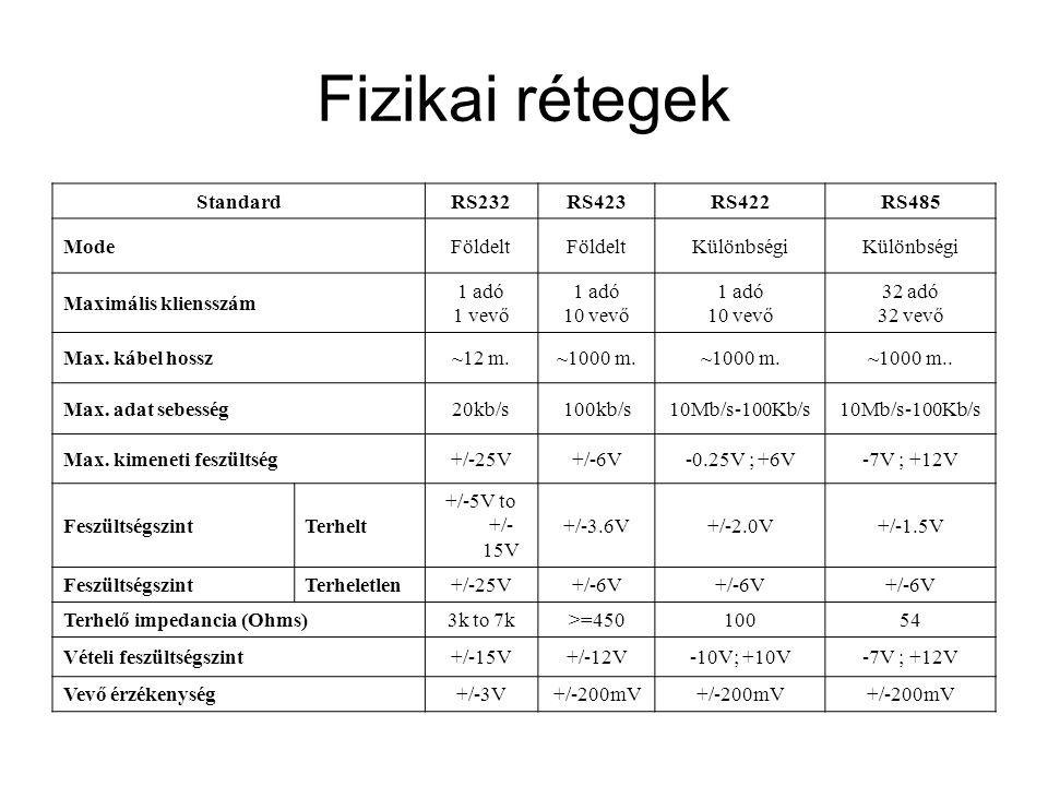 Fizikai rétegek StandardRS232RS423RS422RS485 ModeFöldelt Különbségi Maximális kliensszám 1 adó 1 vevő 1 adó 10 vevő 1 adó 10 vevő 32 adó 32 vevő Max.