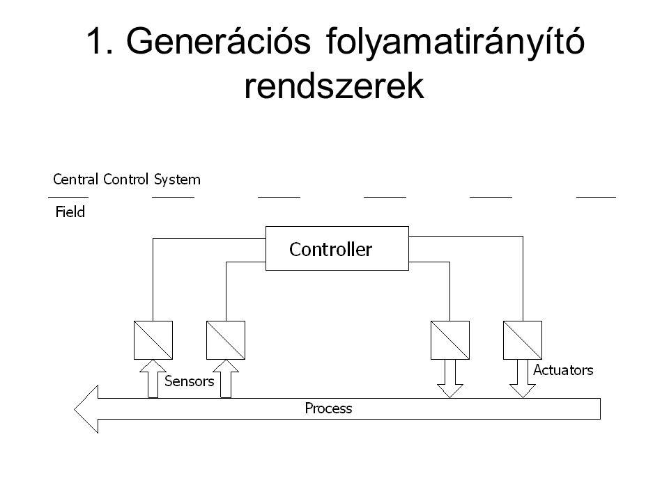 1. Generációs folyamatirányító rendszerek