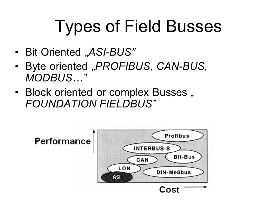 "Types of Field Busses Bit Oriented ""ASI-BUS"" Byte oriented ""PROFIBUS, CAN-BUS, MODBUS…"" Block oriented or complex Busses "" FOUNDATION FIELDBUS"""