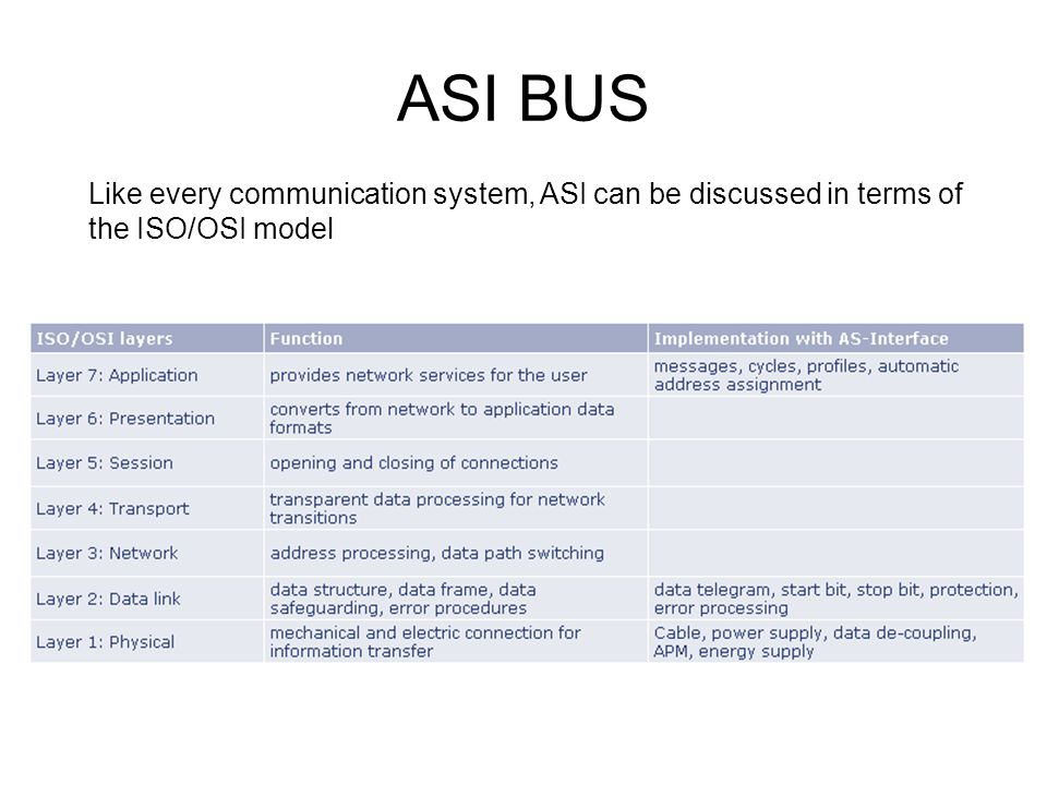 ASI BUS Like every communication system, ASI can be discussed in terms of the ISO/OSI model