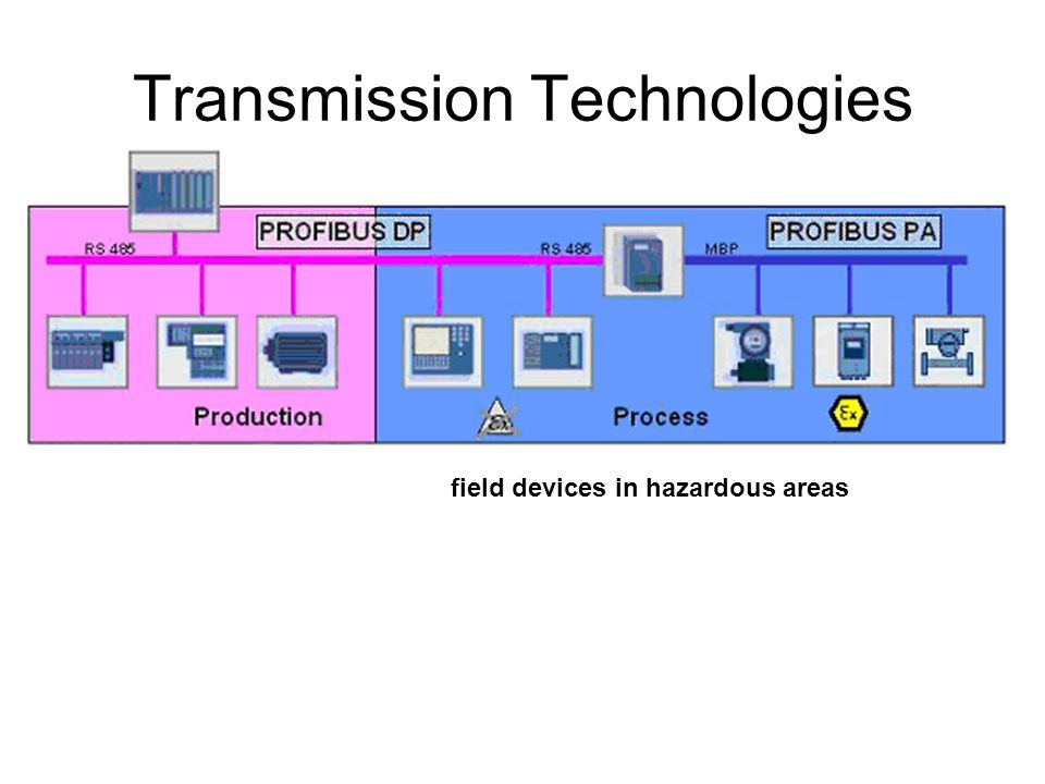 Transmission Technologies field devices in hazardous areas