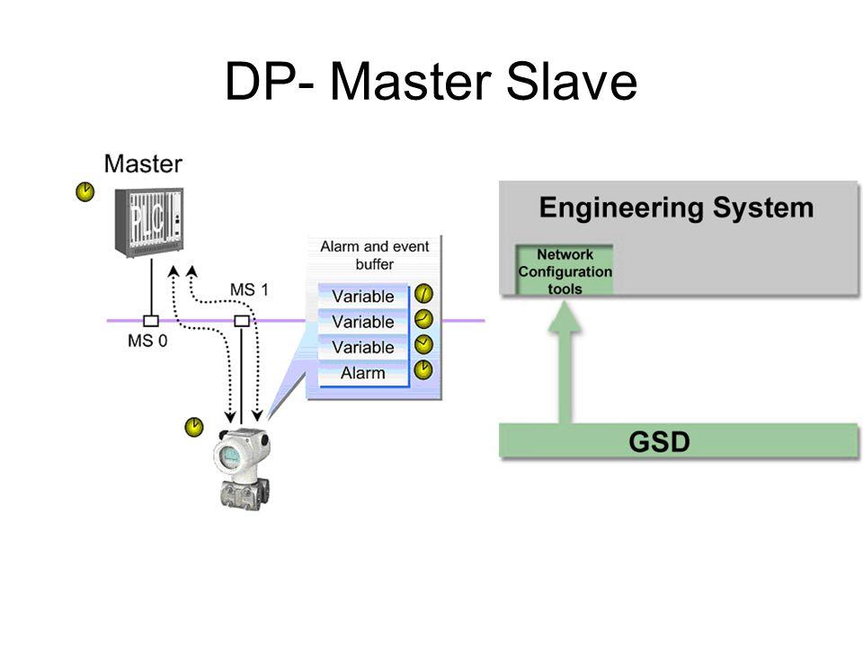 DP- Master Slave